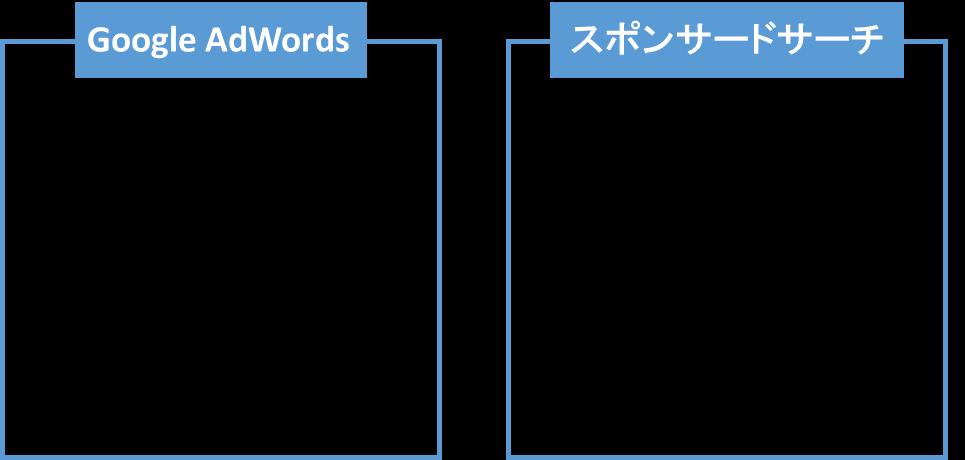 URL管理 画像1